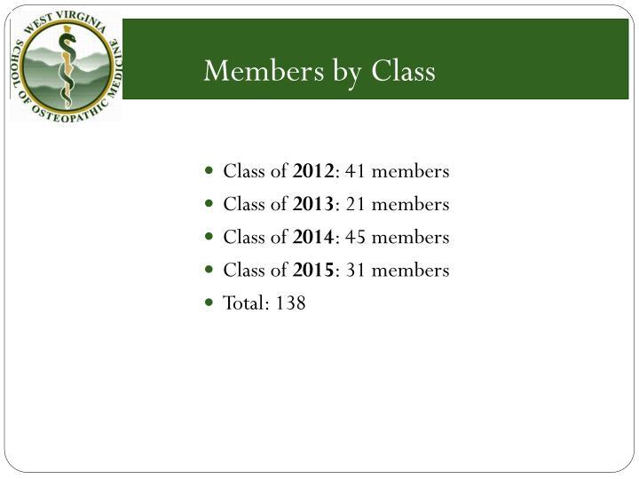 Members by Class