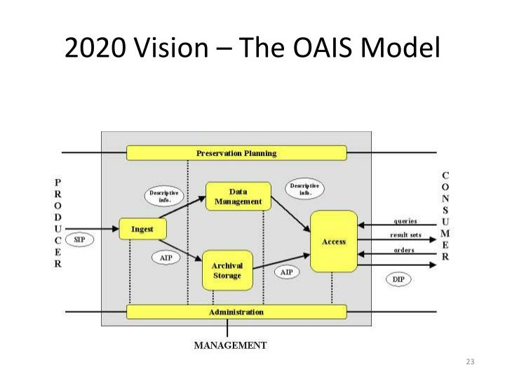 2020 Vision – The OAIS Model