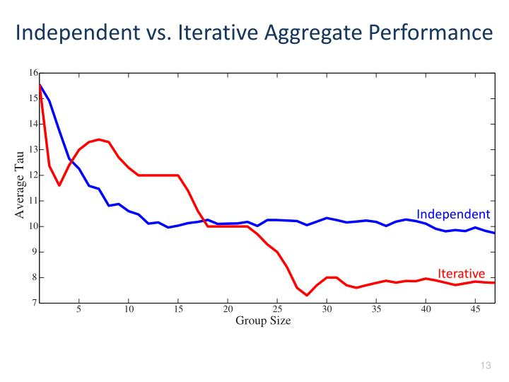 Independent vs. Iterative Aggregate Performance