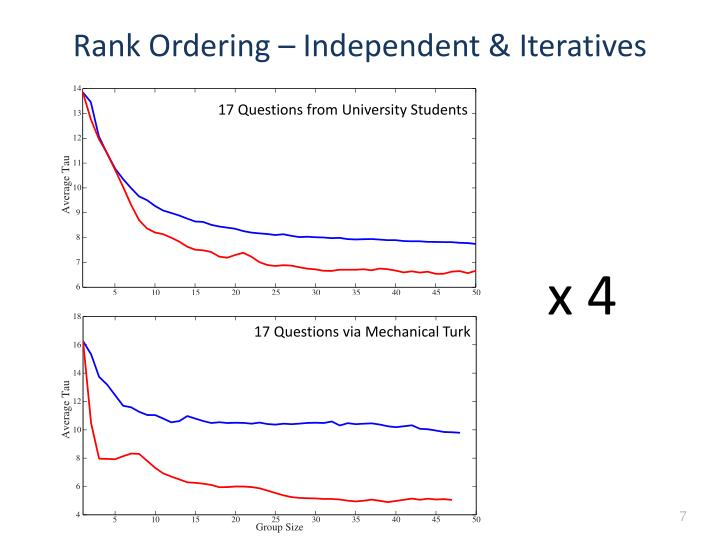 Rank Ordering – Independent &