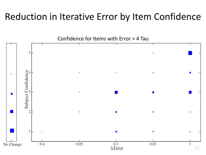 Reduction in Iterative Error by Item Confidence