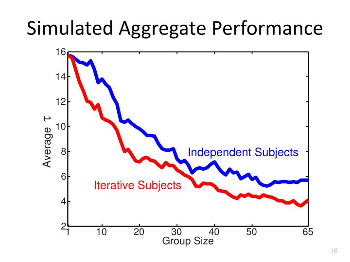 Simulated Aggregate Performance
