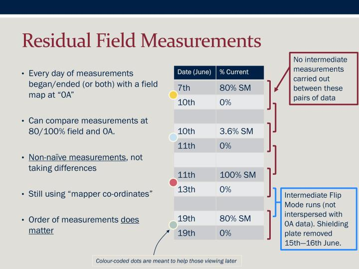 Residual Field Measurements