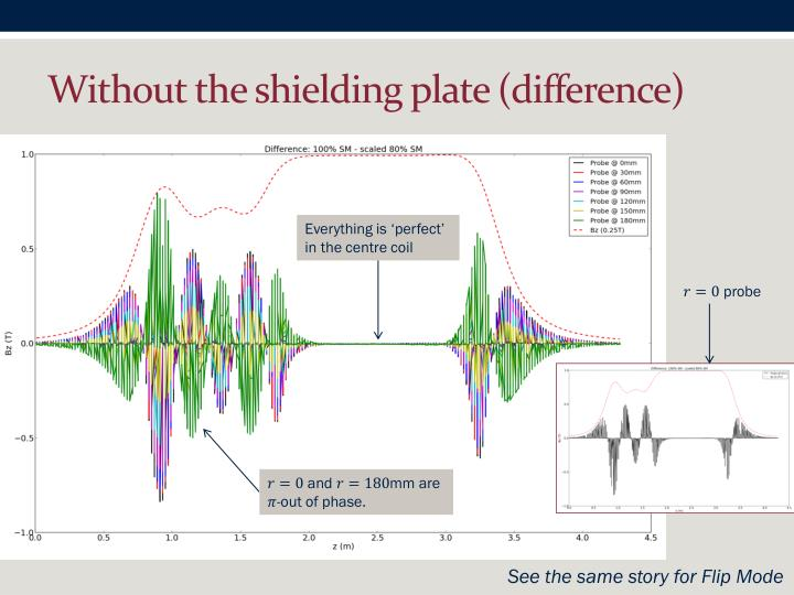 Without the shielding plate (difference)