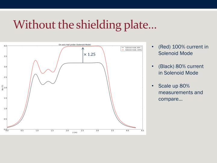 Without the shielding plate…