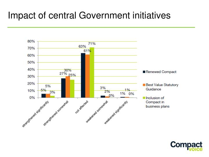 Impact of central Government initiatives