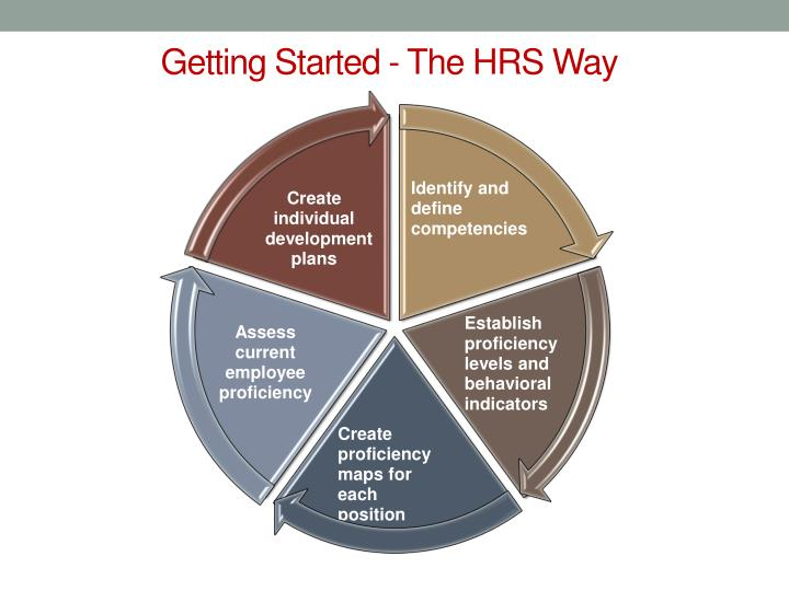 Getting Started - The HRS Way