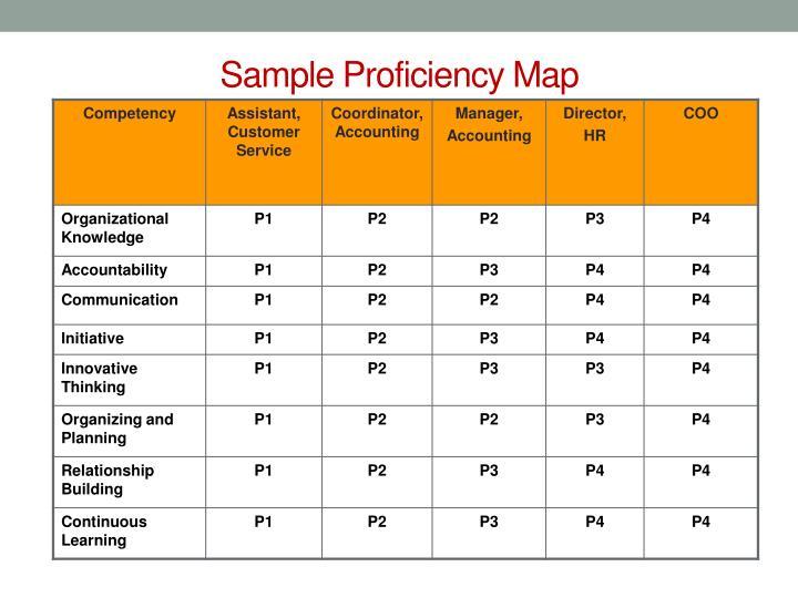 Sample Proficiency Map