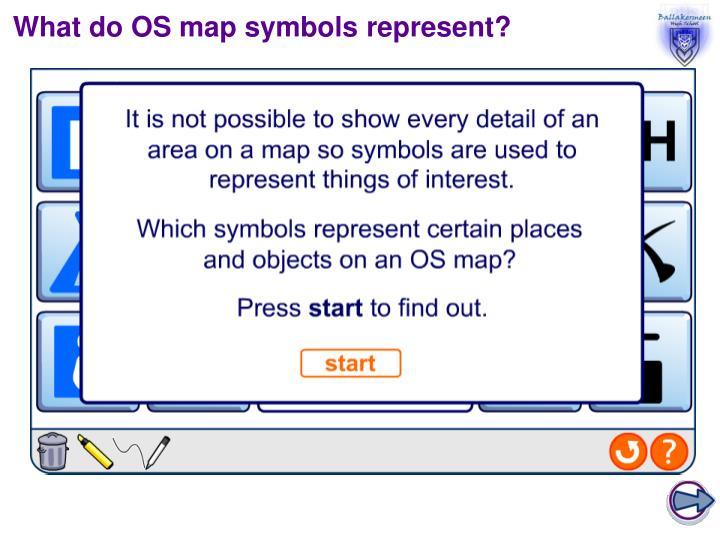 What do OS map symbols represent?