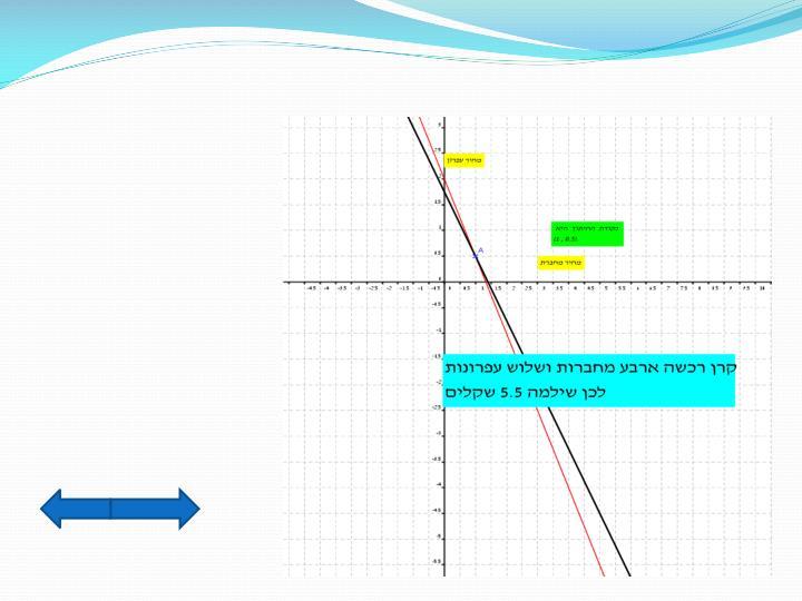 פתרון חמישי- ייצוג גרפי