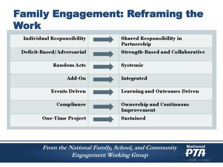 Family Engagement: Reframing the Work