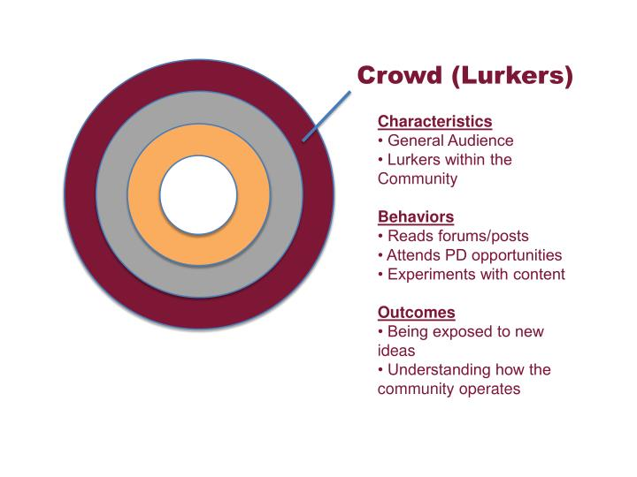 Crowd (Lurkers)