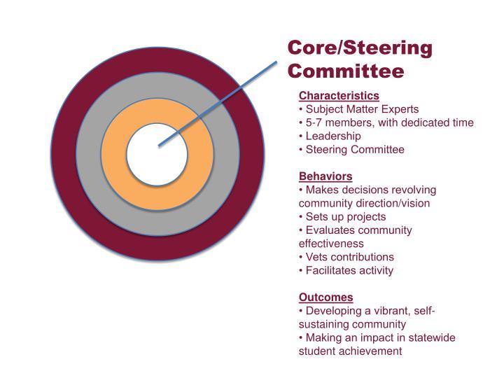 Core/Steering Committee
