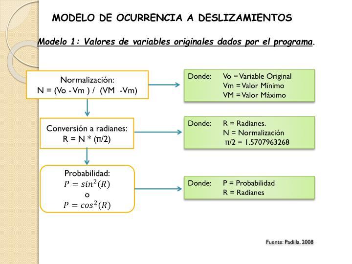 MODELO DE OCURRENCIA A DESLIZAMIENTOS