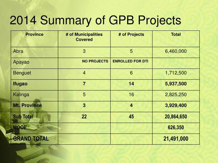 2014 Summary of GPB Projects