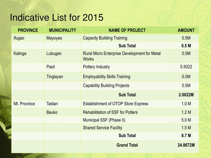 Indicative List for 2015