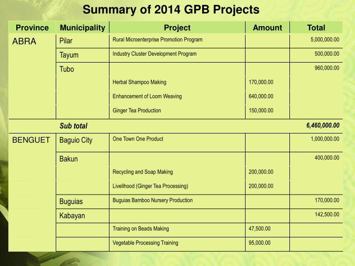 Summary of 2014 GPB Projects