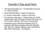 founder s day quick facts