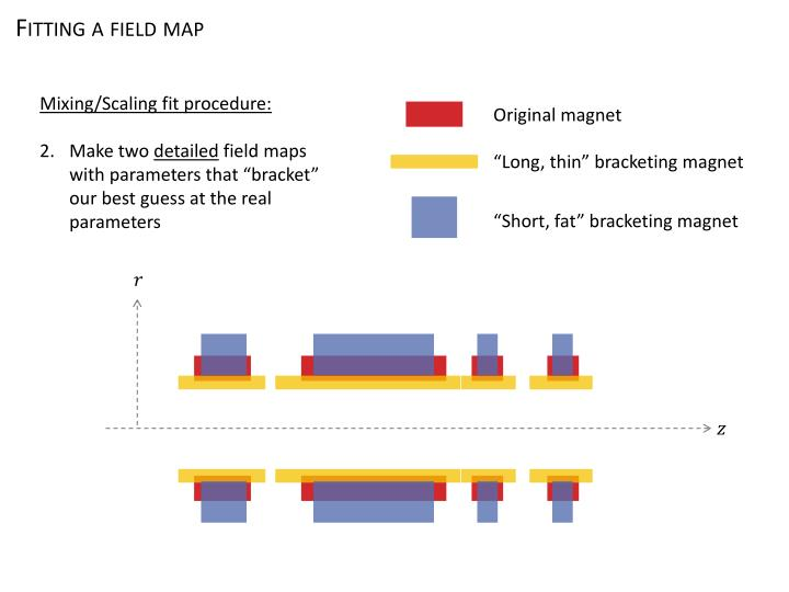 Fitting a field map