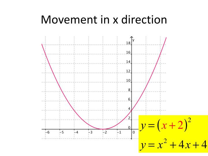 Movement in x direction