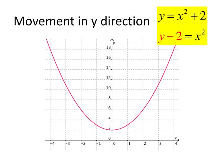 Movement in y direction