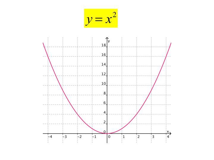 Parabola merit