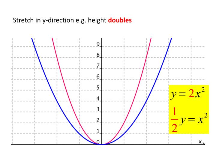Stretch in y-direction e.g. height