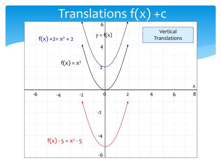 Translations f(x