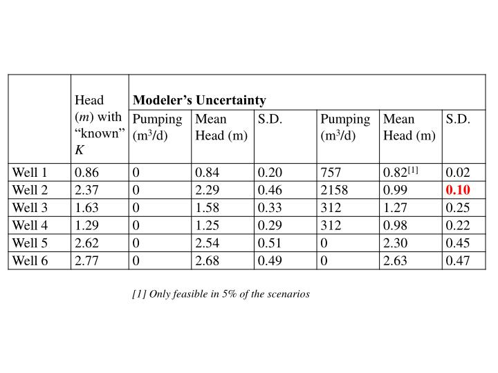 [1] Only feasible in 5% of the scenarios
