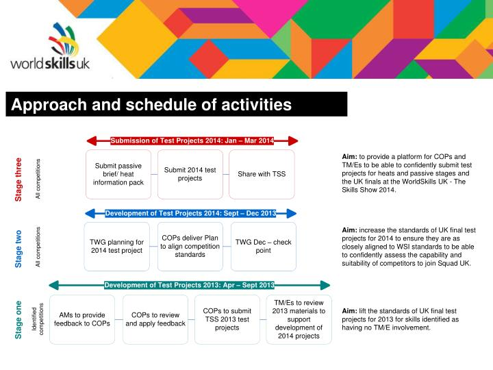 Approach and schedule of activities