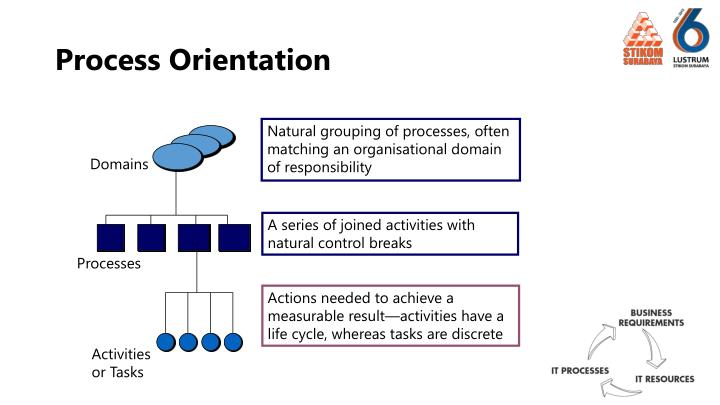 Natural grouping of processes, often matching an organisational domain of responsibility