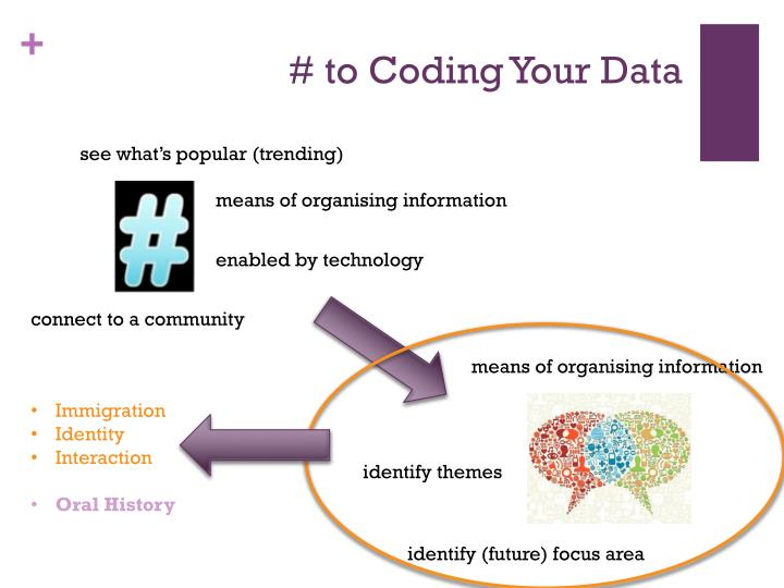 # to Coding Your Data