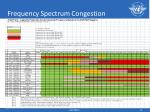 frequency spectrum congestion