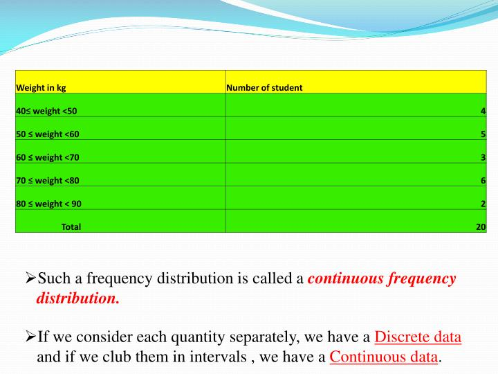 Such a frequency distribution is called a