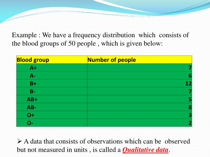 Example : We have a frequency distribution  which  consists of the blood groups of 50 people , which is given below: