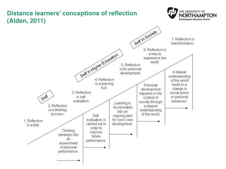 Distance learners' conceptions of reflection (Alden, 2011)