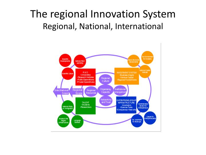 The regional innovation system regional n ational i nternational