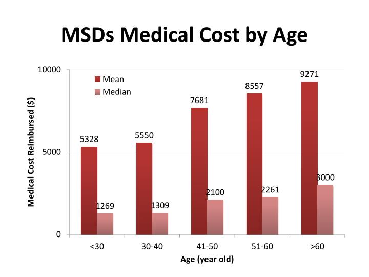 MSDs Medical Cost by Age