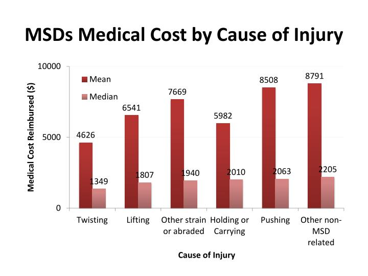 MSDs Medical Cost by Cause of Injury
