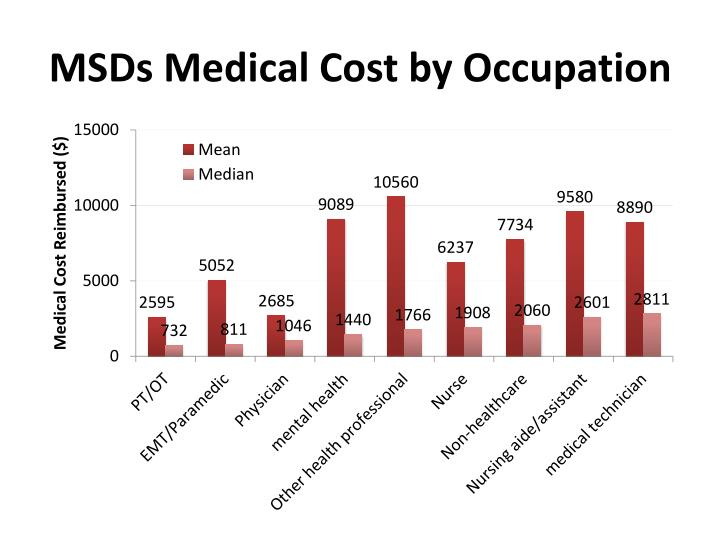 MSDs Medical Cost by Occupation