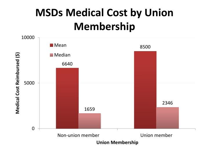 MSDs Medical Cost by Union Membership
