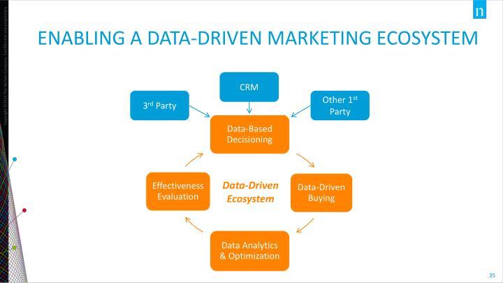 Enabling a Data-Driven Marketing Ecosystem