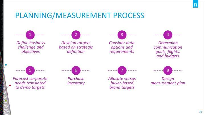 Planning/measurement process