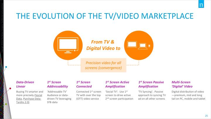 The Evolution of the tv/video marketplace