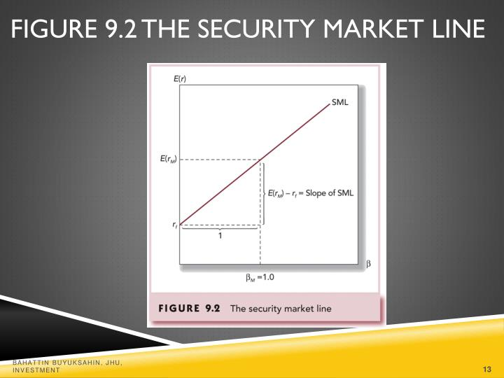 Figure 9.2 The Security Market Line
