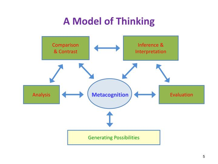 A Model of Thinking