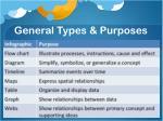 general types purposes