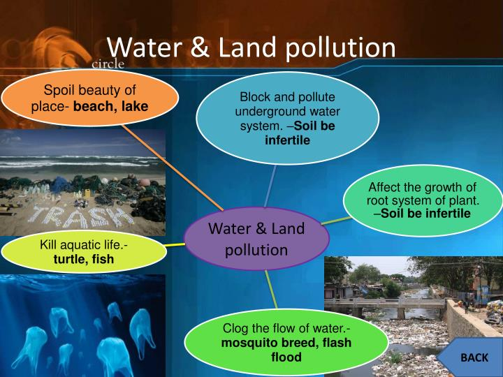 Water & Land pollution