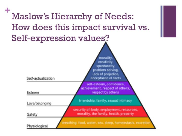 Maslow's Hierarchy of Needs: