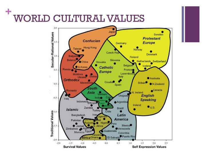 WORLD CULTURAL VALUES